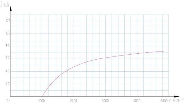 Выше токоскоростной характеристики генератора не прыгнешь.  Это для примера, Волговский, подходит и нам, генератор...
